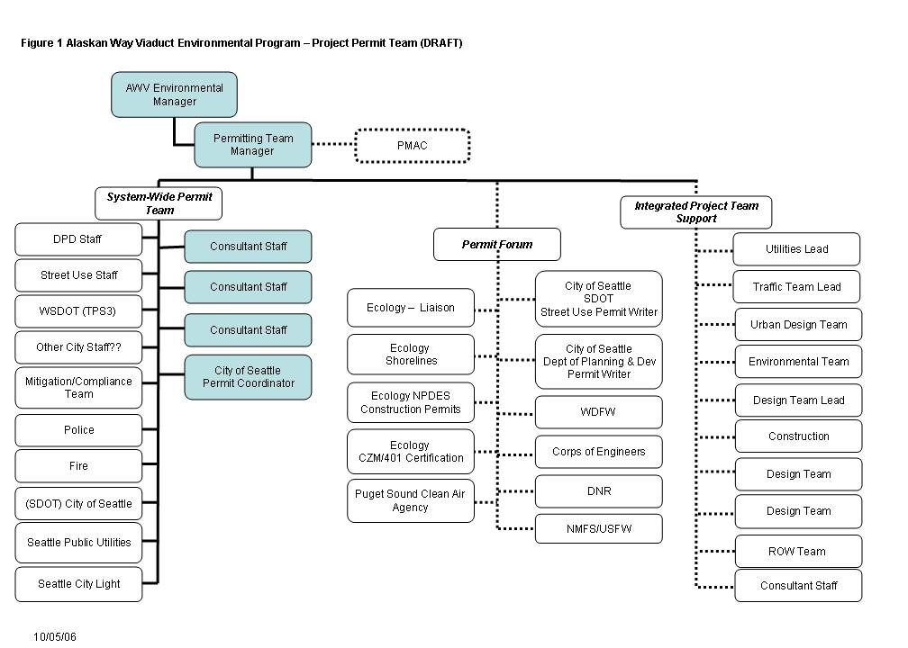 Strategy Fig1 Org Chart 10052006